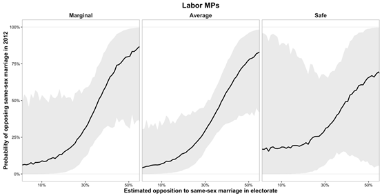 Marginality and policy congruence for Labor MPs on same-sex marriage in the house of representatives, 2012